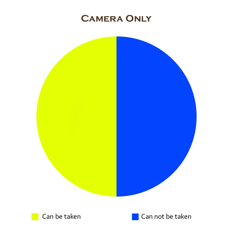 camera-only